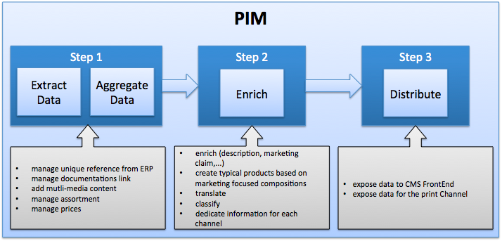 Pim Systems A Key Link In The Multi Channel E Commerce