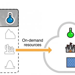 Ressources à la demande