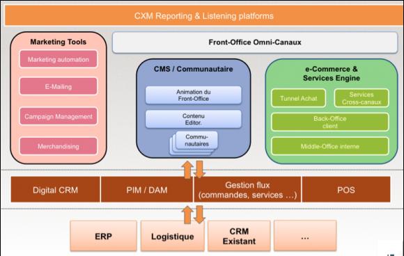 Un schéma présentant les solutions à mettre en œuvre dans le cadre d'un frontal Web complètement intégré à l'organisation digitale d'une entreprise aux processus transformés