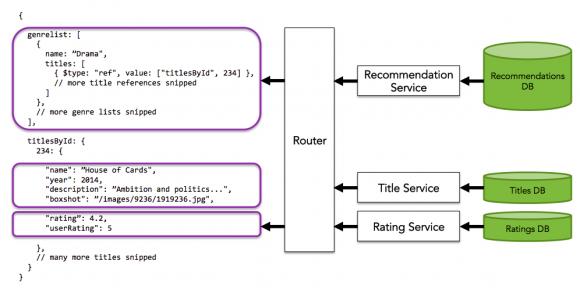 Exemple de routage noeuds entre JSON et la Database côté serveur