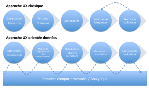 Schéma représentant l'approche UX classique face à l'approche orientée données décrite ci-dessus