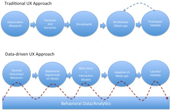 Diagram showing UX classical approach to the data oriented approach described above