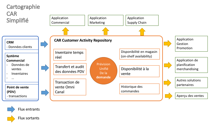 Schéma explication du positionnement de SAP CAR dans le SI : prenant en source la CRM, le système commercial et les points de vente, il alimente les applications (commercieux, marketing, supply chain) et les promotions, merchandising et solutions partenaires.