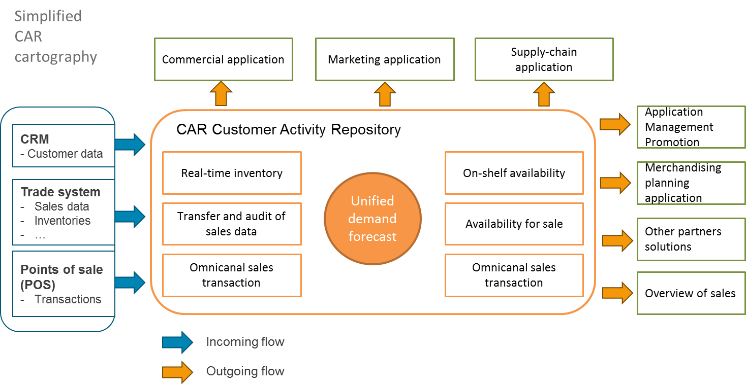 Sap Customer Activity Repository A Single Unified Data