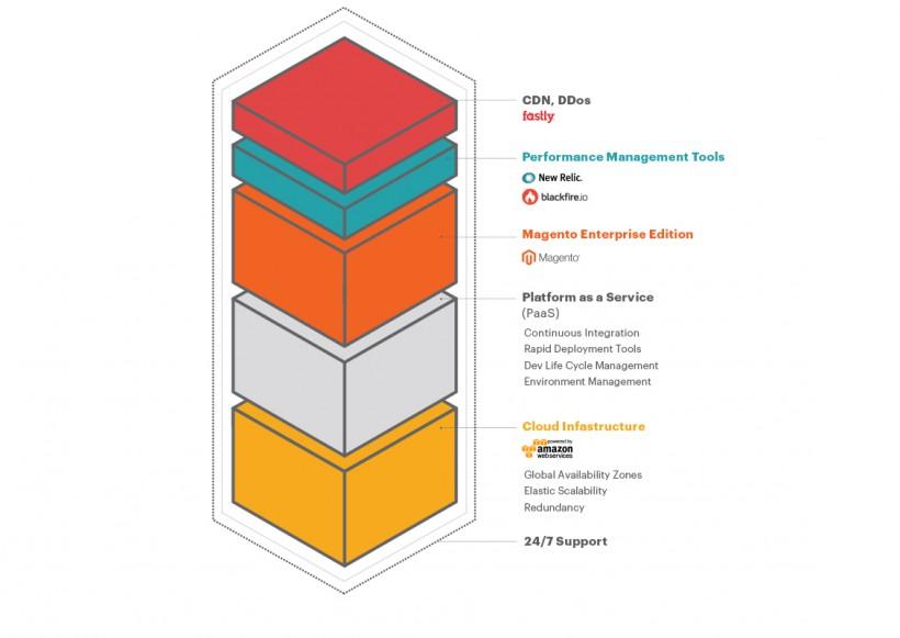 Architecture de Magento Enterprise Cloud Edition