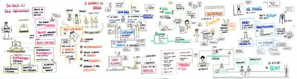 Une facilitation graphique des 7 principales conférences