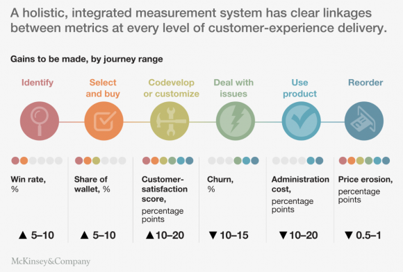 6 journeys that drive customer experience in B2B