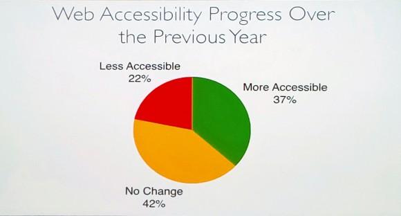 Slide de la conférence Étude sur l'usage des lecteurs d'écran