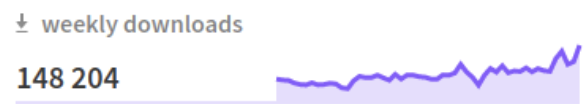 Graphique représentant les téléchargements mensuels de Next.js avec le chiffre de 148 204