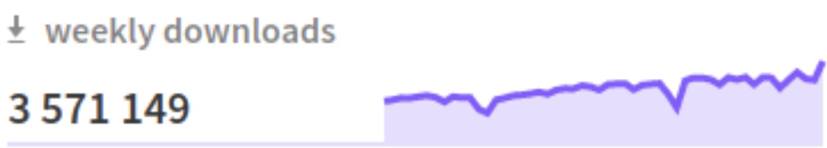Graphique représentant les téléchargements mensuels de React.js avec le chiffre de 5 571 149