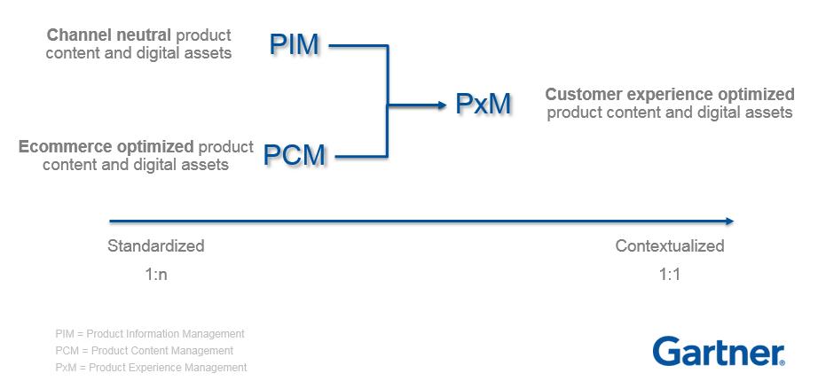 Différence entre PIM, PCM et PXM