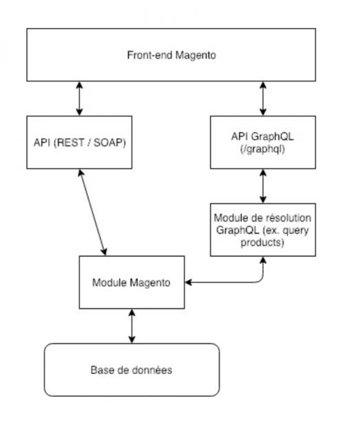 Schema front-end Magento