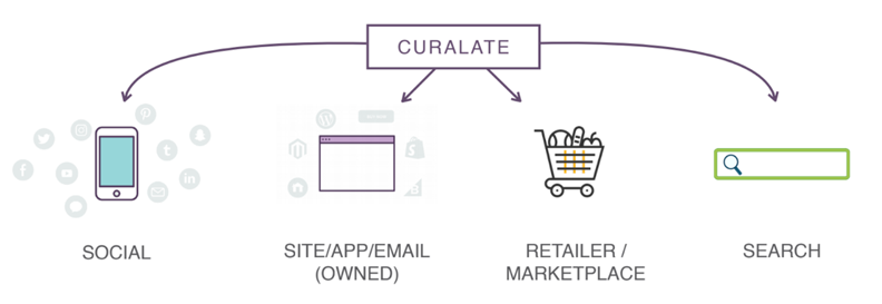 social shopping Curalate