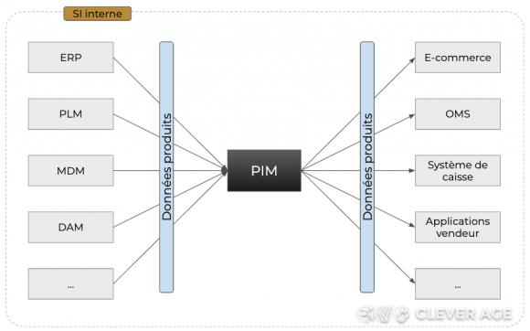 Schéma d'architecture avec PIM