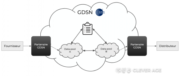 Schéma d'architecture GDSN