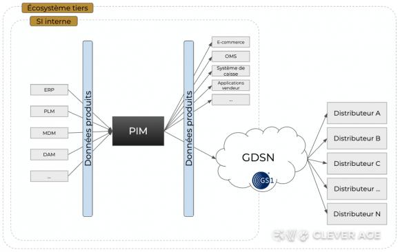 Schéma d'architecture multi-flux tiers via GDSN (vision fournisseur)