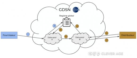 Processus d'échange de données via les data-pools et le registre global GS1