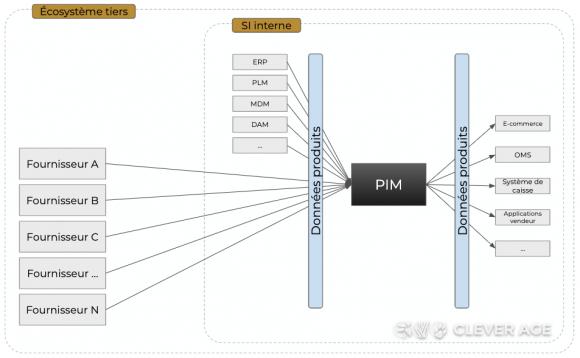 Schéma d'architecture multi-flux tiers via GDSN (vision distributeur)