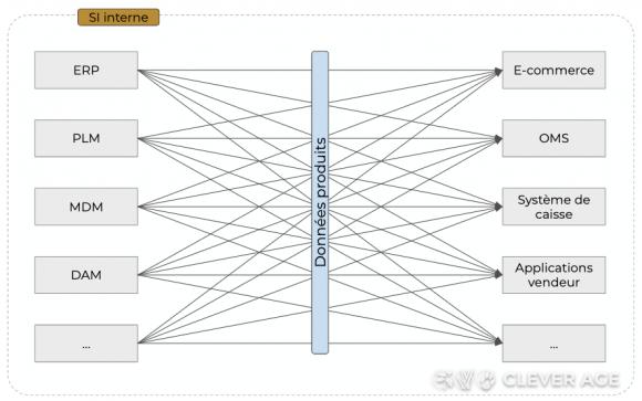 Schéma d'architecture sans PIM