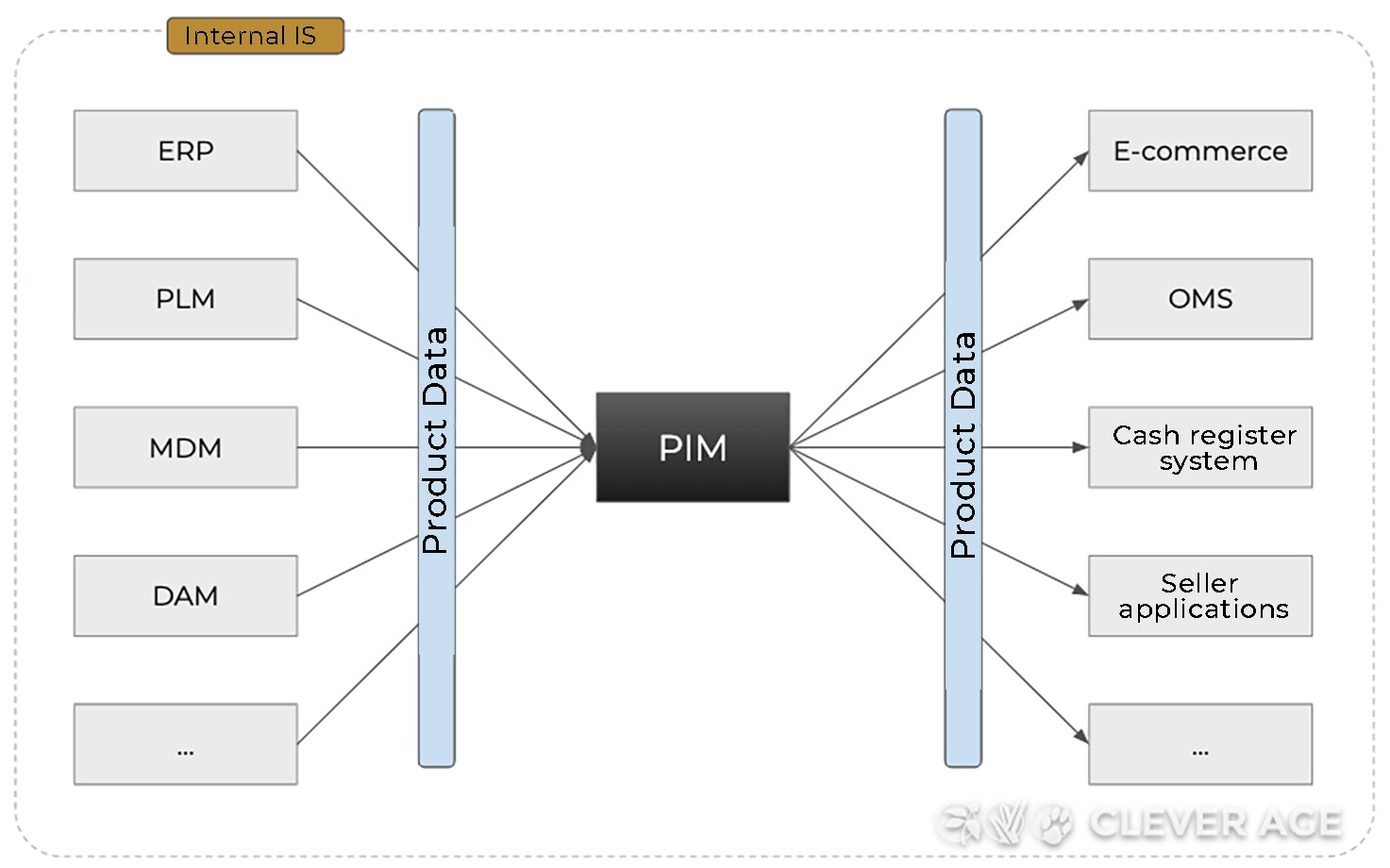 Architecture-with-PIM-system