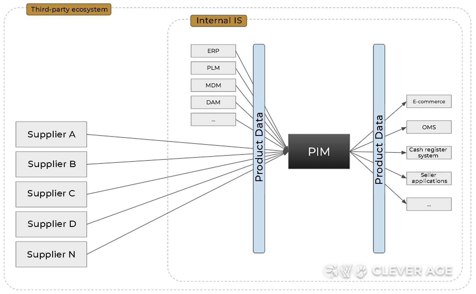 Architecture with multiple third-party flows (distributor view)