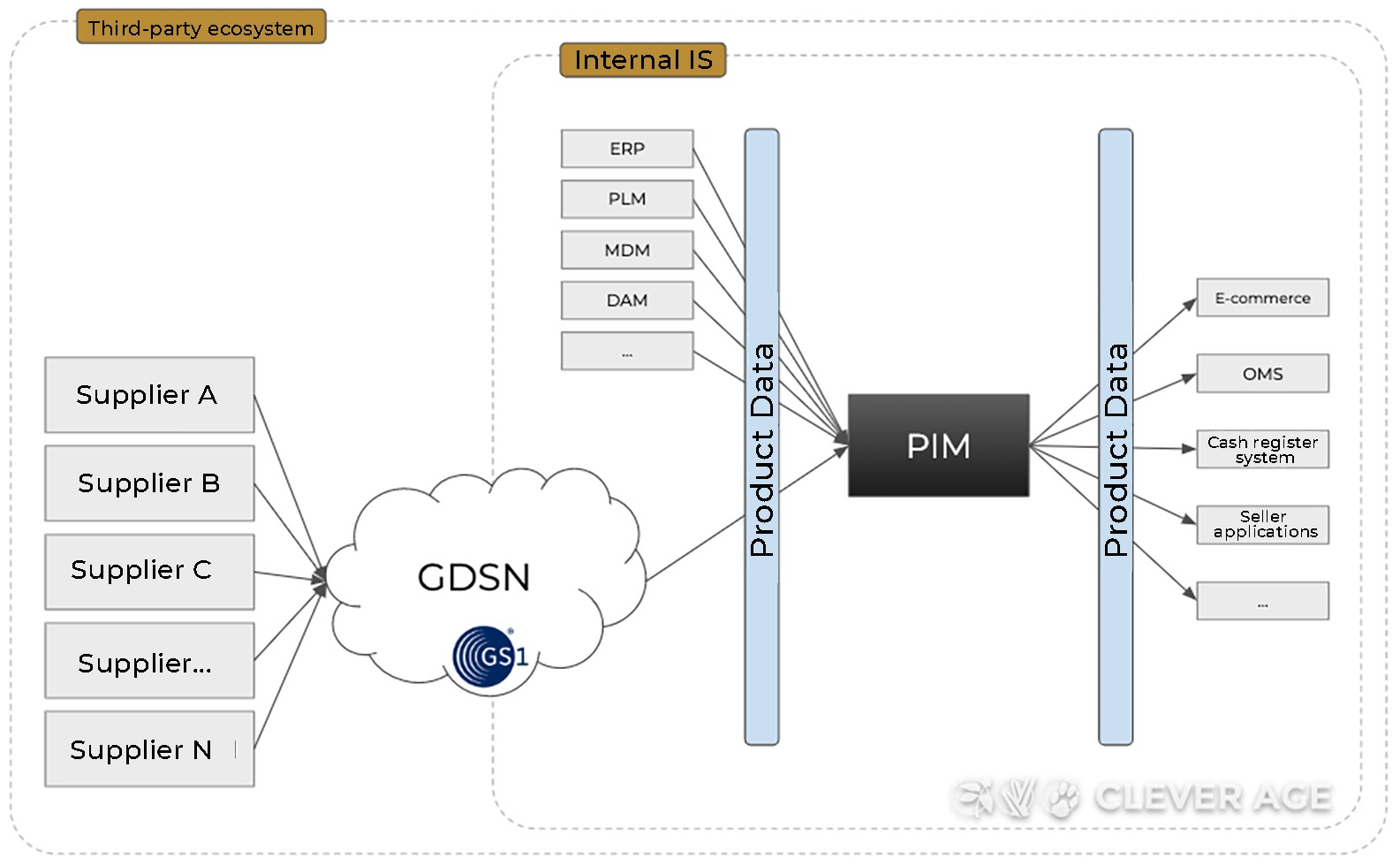Architecture with multiple third-party flows via GDSN (distributor view)