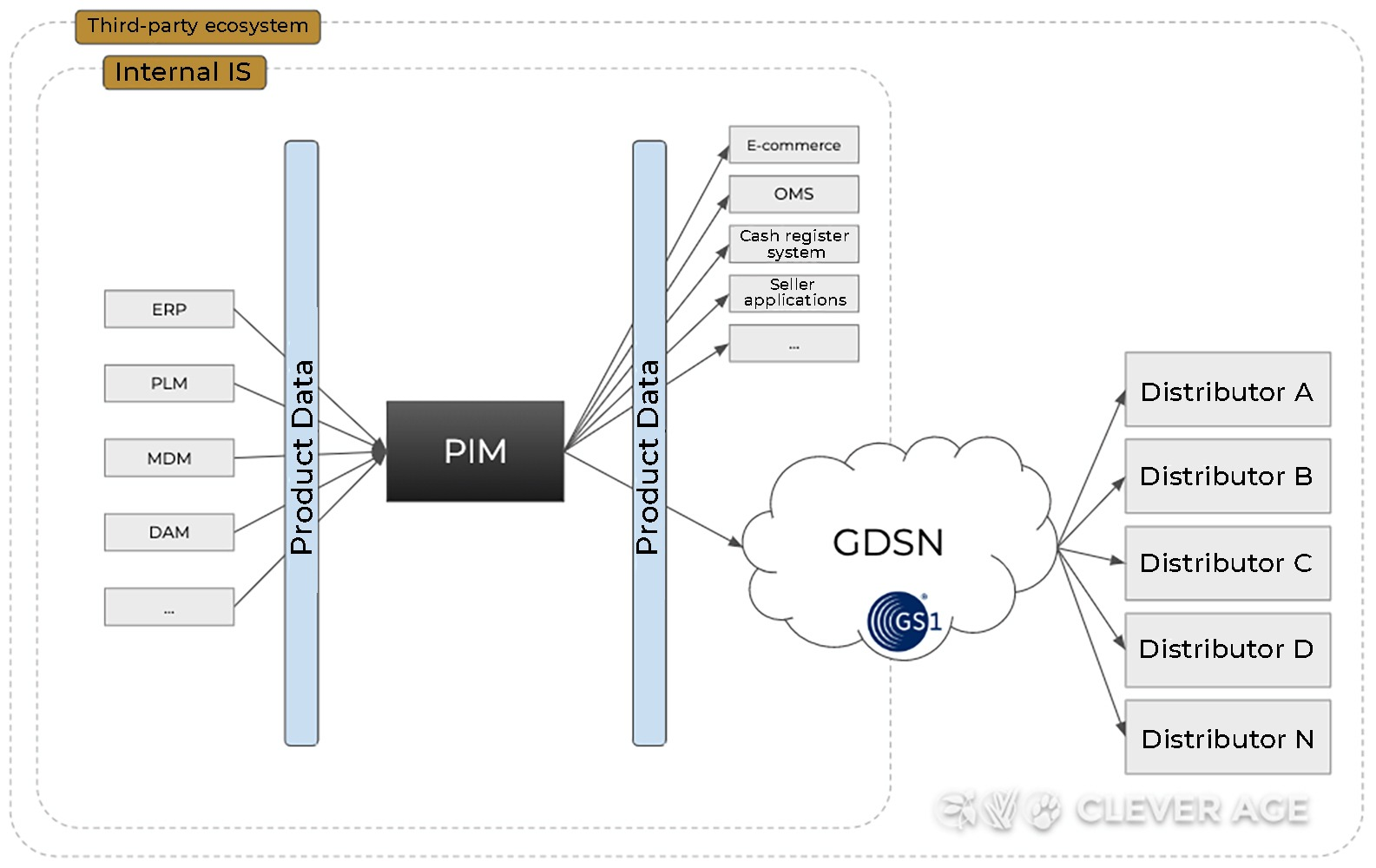 Architecture with multiple third-party flows via GDSN (supplier view)