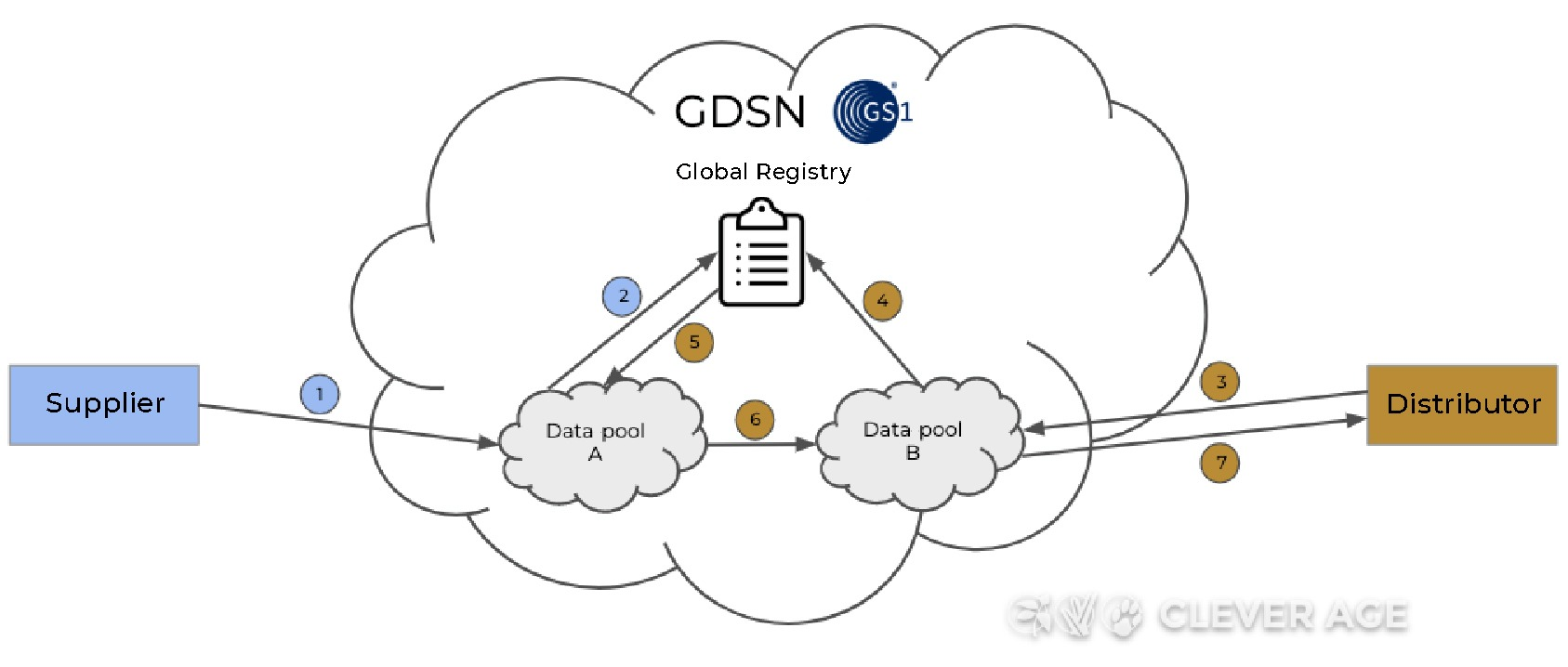 Data exchange process via data pools and the GS1 global registry