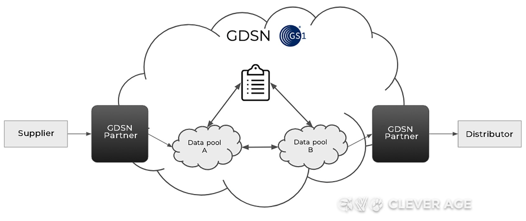 Diagram of a GDSN architecture with connection via a partner