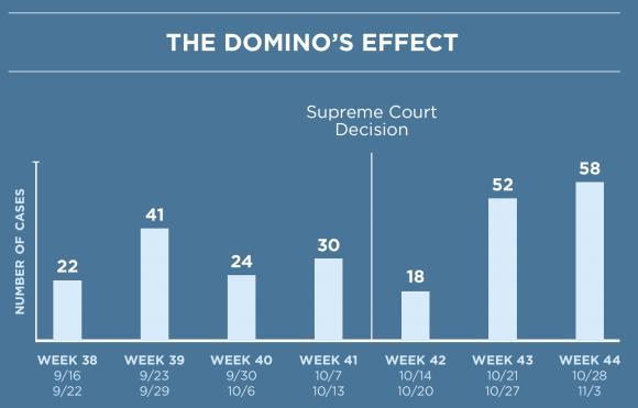 effet Domino's